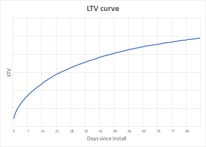 How to optimize your LTV curves – in SQL – Alexandre Macmillan