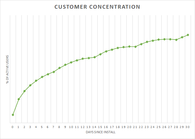 customer_concentration