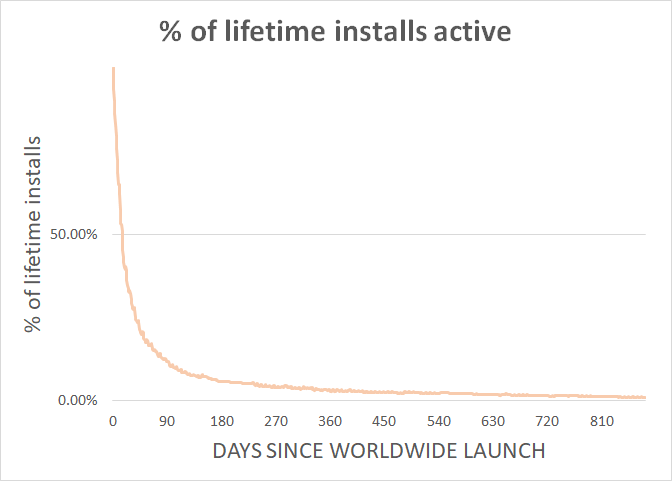 %_of_installs_active