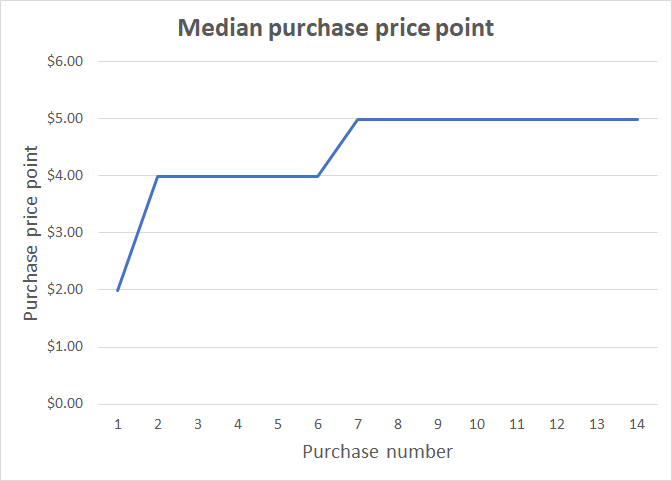 purchase_price_point