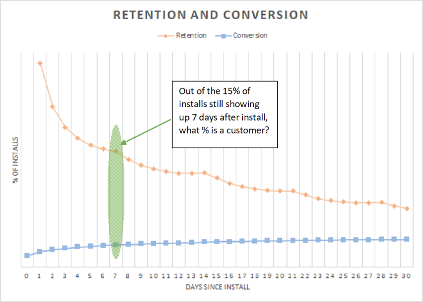 retentionandconversion