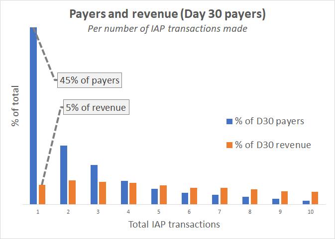 tr_per_payer