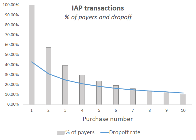 transaction_dropoff