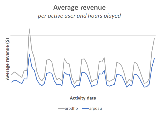 average_revenue
