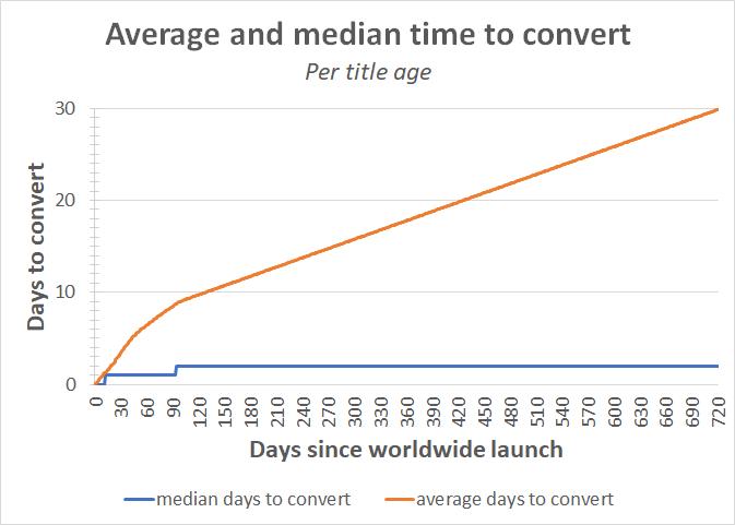 avg_and_median