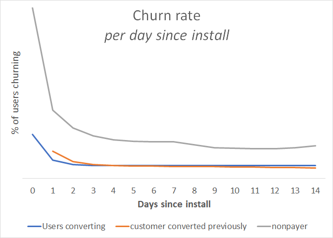 churn_all_user_types