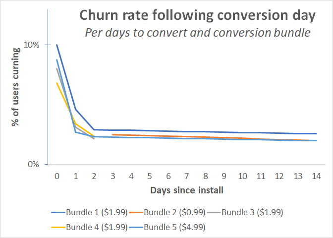 churn_per_convert_bundle