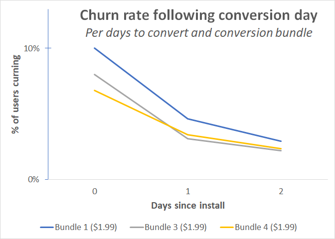 churn_per_convert_bundle_price_point