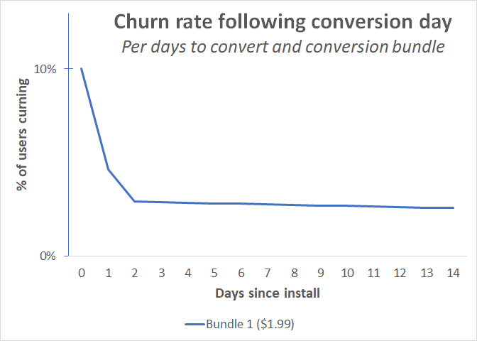 churn_per_convert_bundle_single_bundle.png