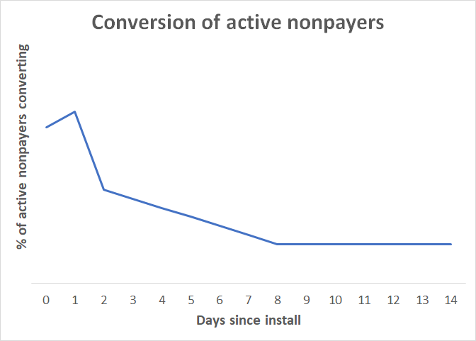 conversion_active_nonpayers