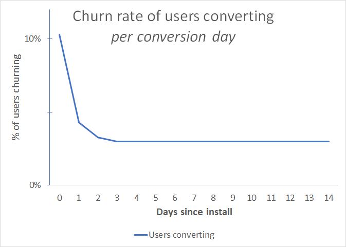 Converter_churn