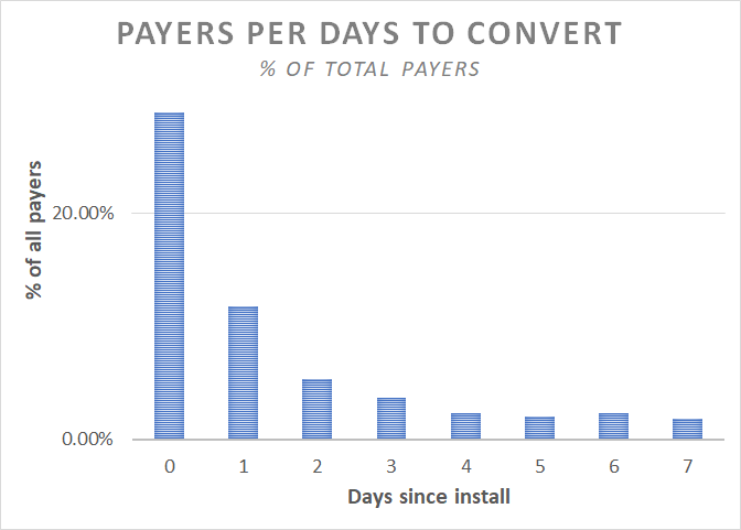 days_to_convert
