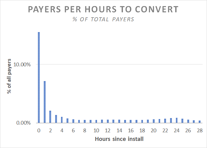 hours_to_convert