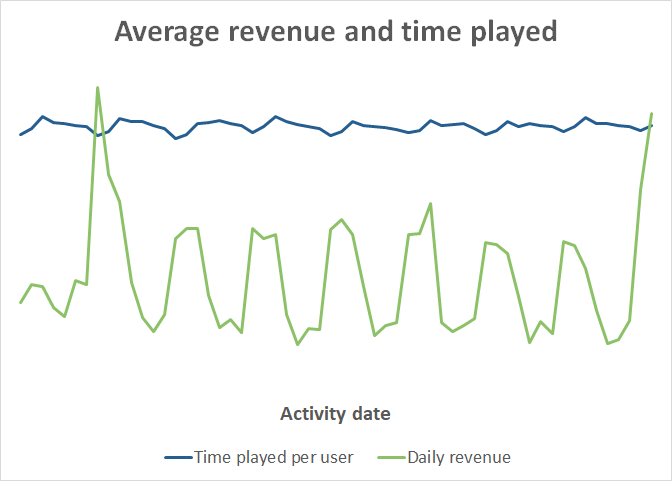 revenue_and_average_time_played