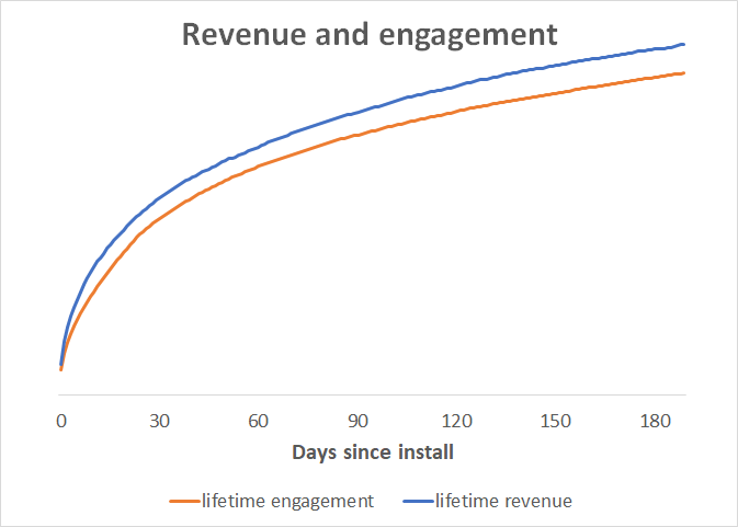 revenue_and_engagement