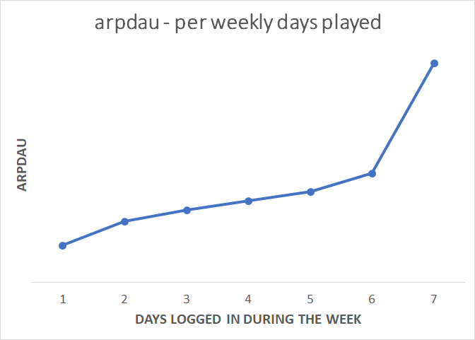 arpdau_per_days_played