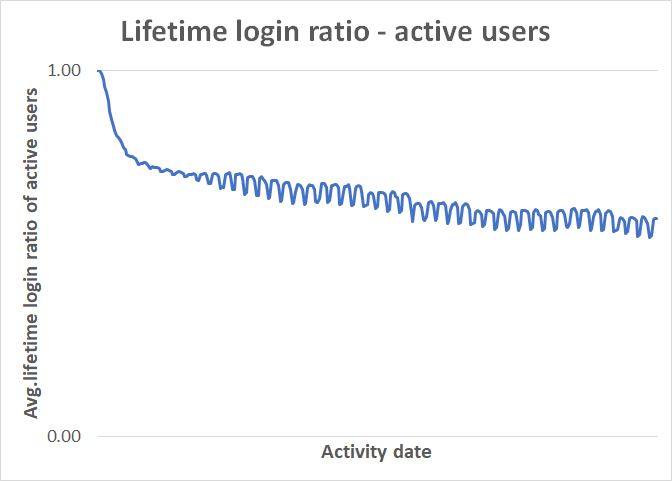 lifetime_login_ratio_actives