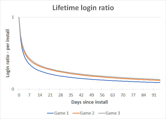lifetime_login_ratio_less_useful_relfects_the_decay_of_your_userbase_over_time_since_install
