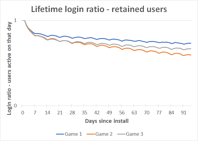 lifetime_login_ratio_retained