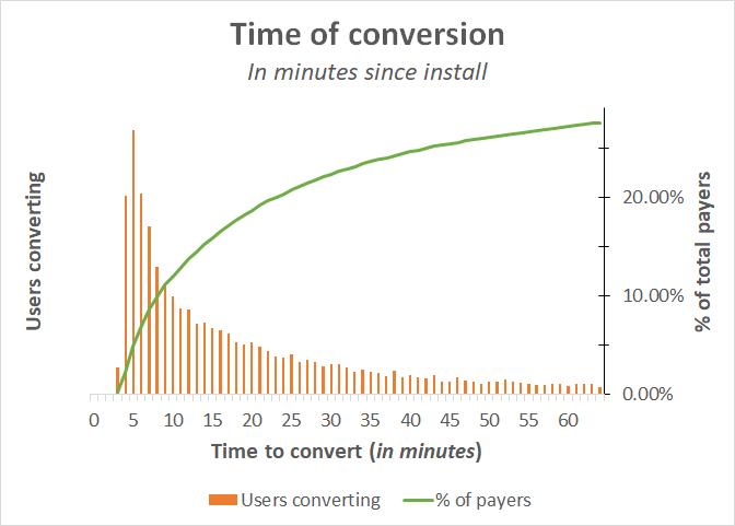 min_to_convert