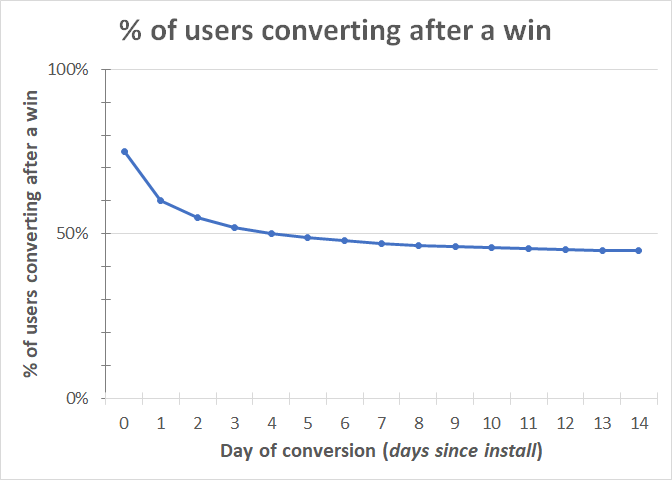 percent_converting_after_win