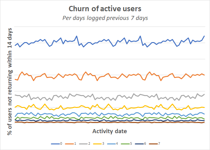 churn_of_actives_prev