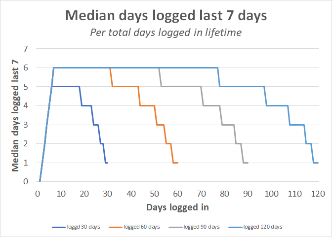 median_days_logged