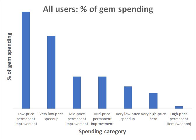 all_users_percent_gems