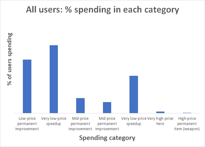 all_users_percent_spending