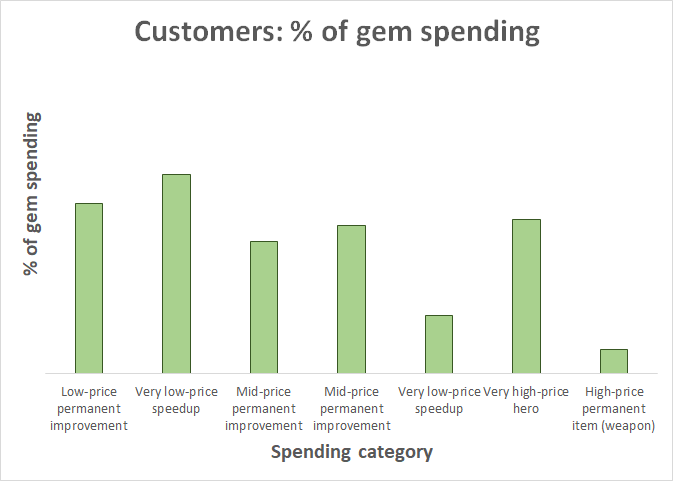 customers_percent_gems