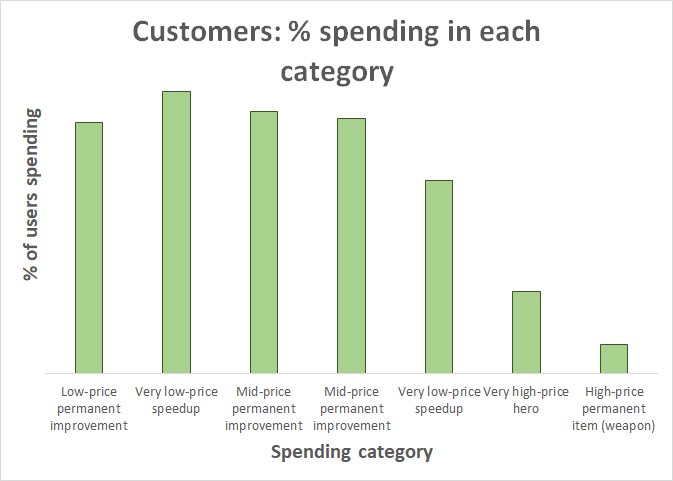 customers_percent_spending