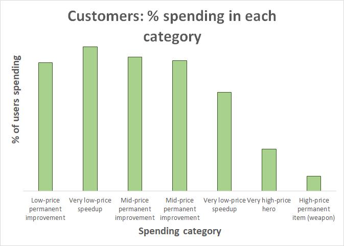 customers_percent_spending