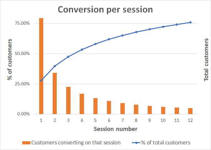 convert_per_session