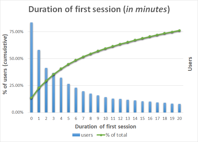 duration_first_session.png