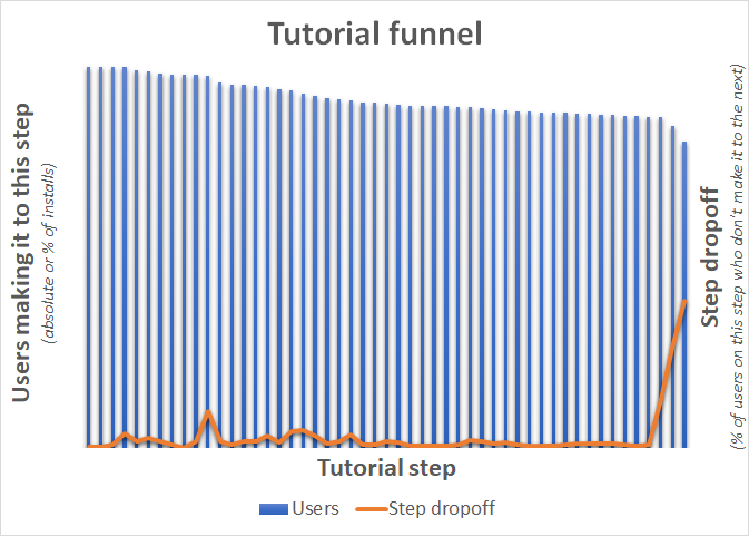 tutorial_funnel