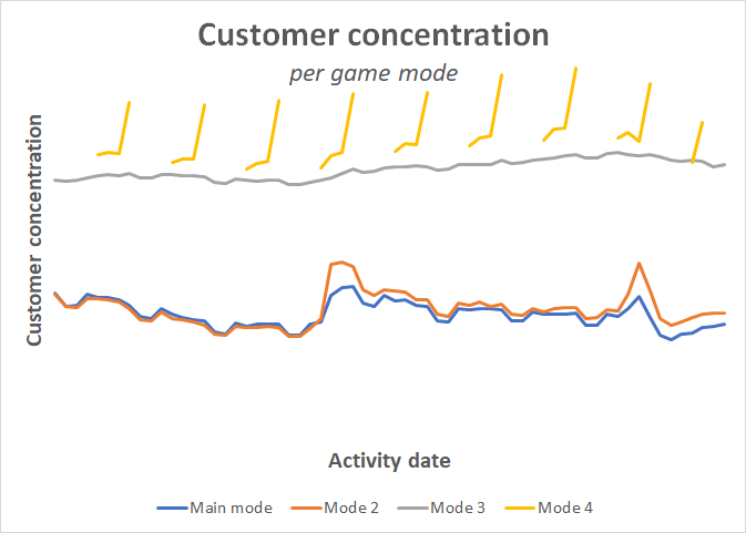 customer_concentration_game_modes