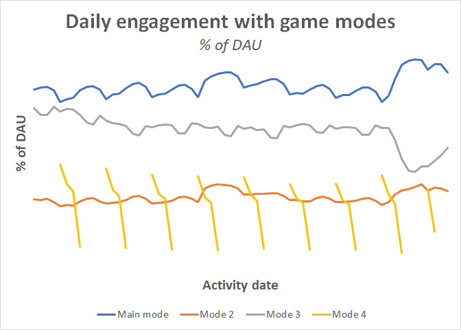 daily_engagement