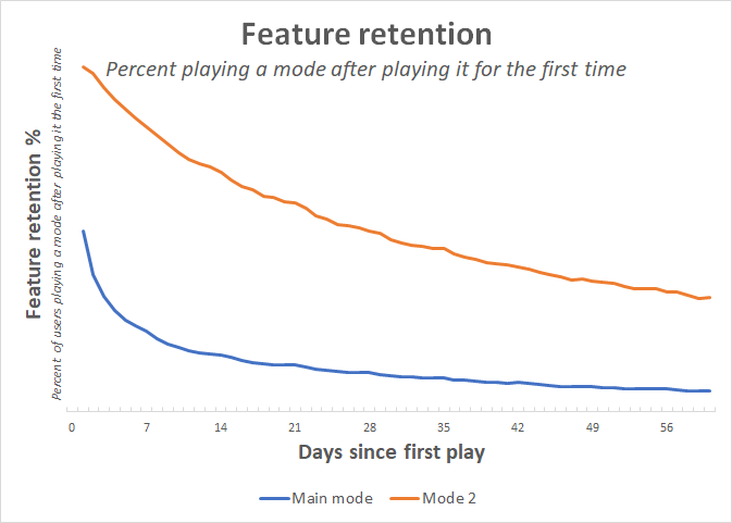 feature_retention