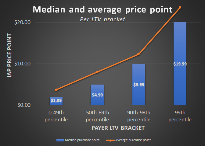 price_points_per_ltv_bracket.png