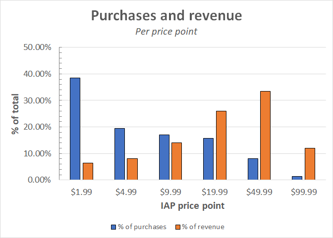 Determining your IAP price points (hint: make it expensive)