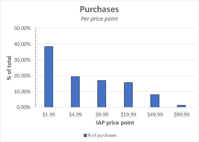 pricepoint_purchases.png