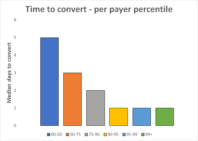 timetoconvert_per_percentile