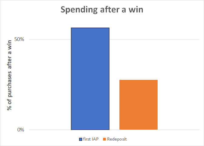 spending_after_win