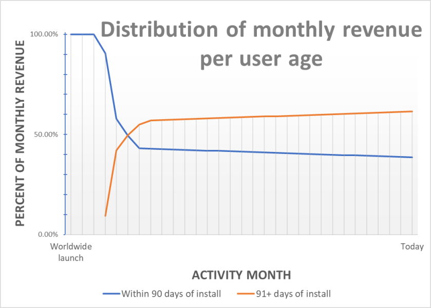 Monthly_revenue