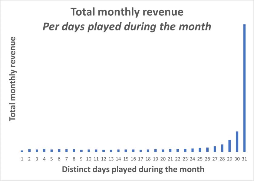 revenuesperdaysplayed