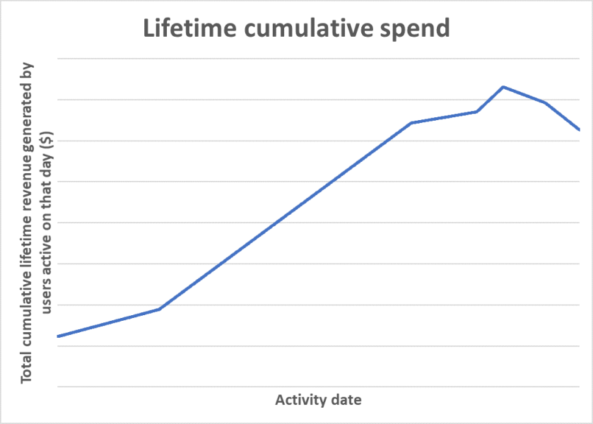 Lifetimespend