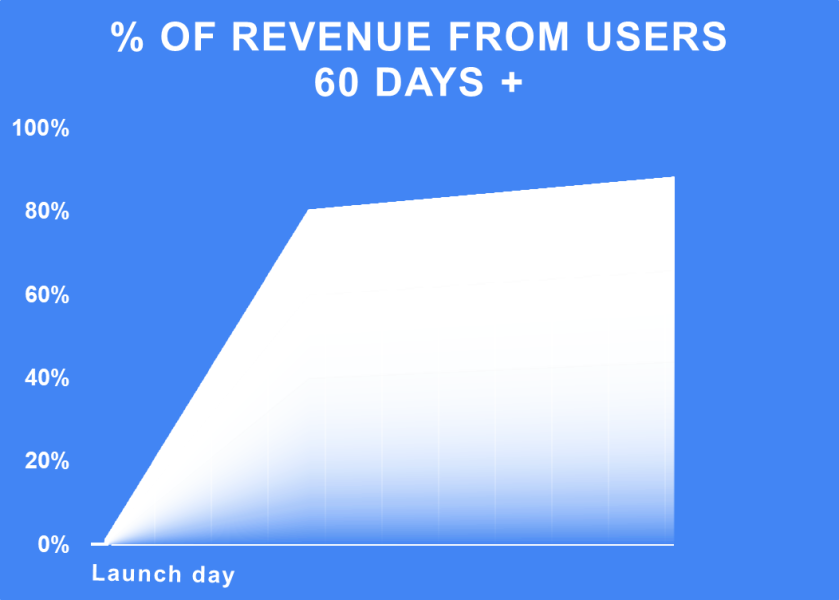 revenue_from_60p.png