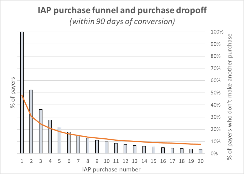 purchase_dropoff